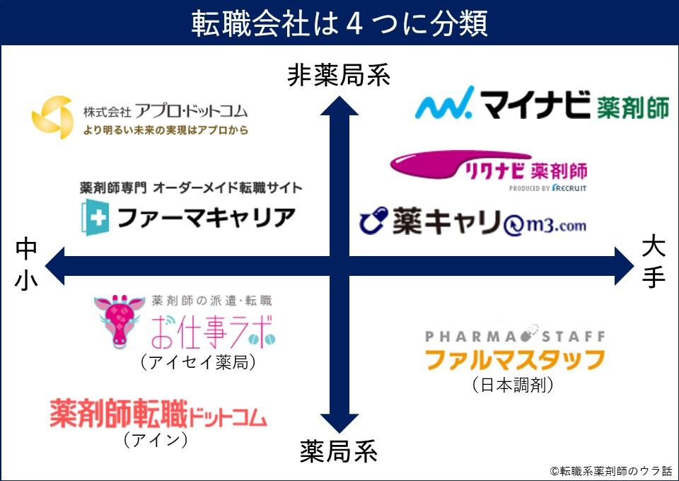 転職会社の4分類