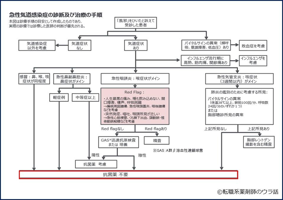 抗菌薬_気道感染症の診断・治療手順