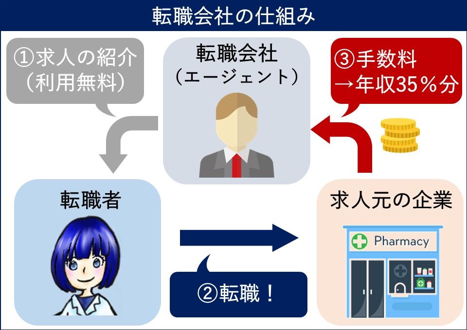 転職会社_仕組み